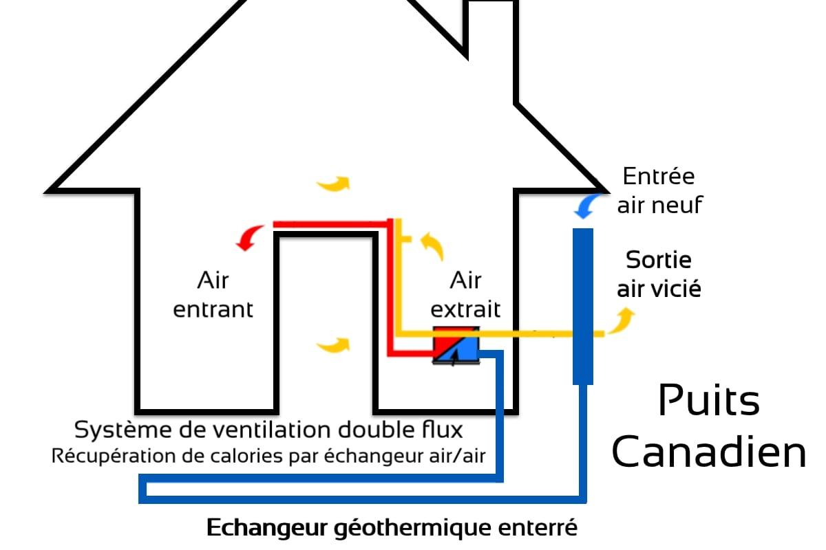 Puits canadien : le confort de votre maison